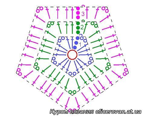 Схема пятиугольника.